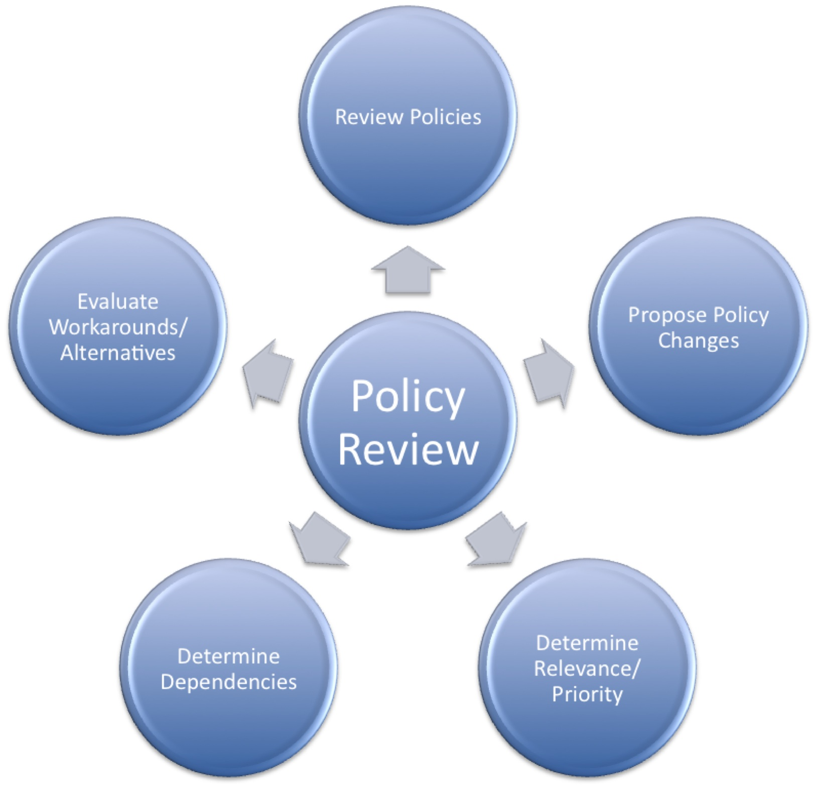 firewall policies essay For more information and detail on each category, see the nist guidelines on firewalls and firewall policy firewall activity, therefore.