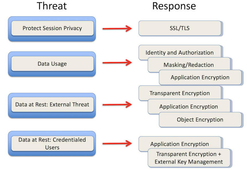 Arch Threat-Response