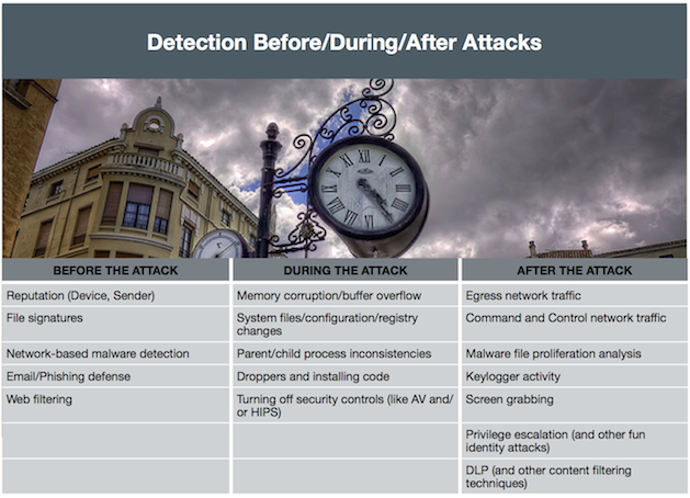 Detection before, during, and after Attacks