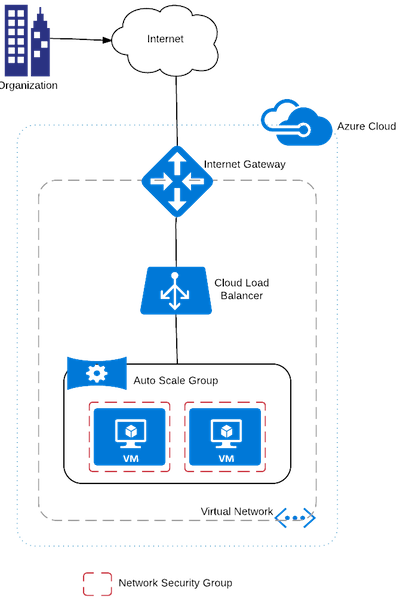 Basic Public Network on Azure