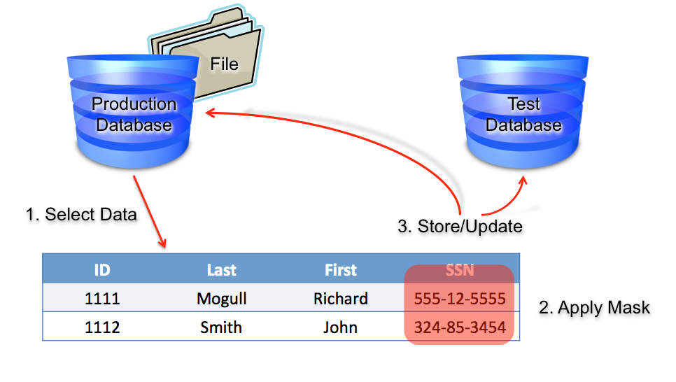 data masking Does oracle provide a package or function for data masking  for example, in a development environment, for data protection purposes, the information of the table customer needs to be masked it doesn't really need to make sense, it doesn't need to be readable just needs to be masked does oracle.