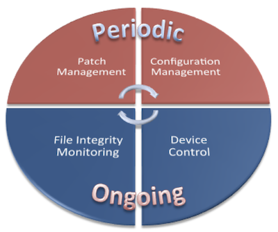 The Endpoint Security Management Lifecycle
