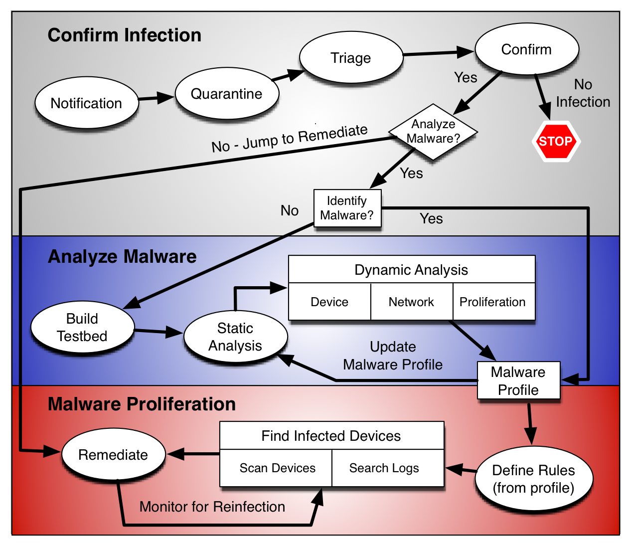 Malware research paper