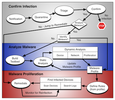 Malware Analysis Quant -- Process Map v3