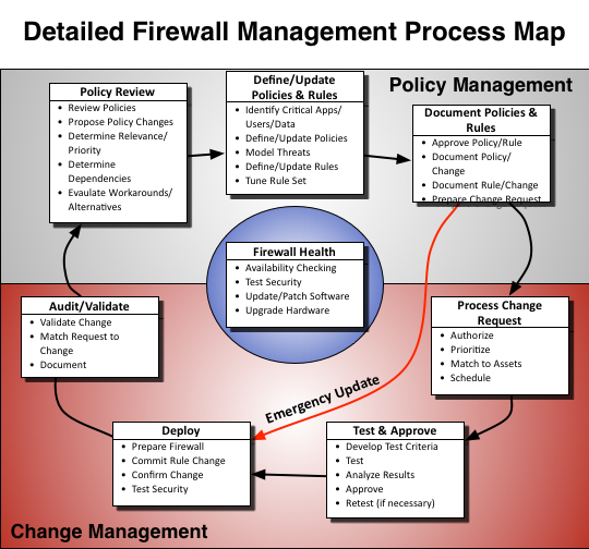 Firewall Management Process