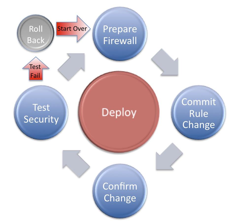 testing firewall:
