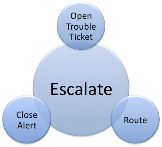 ticket escalation essay Read this essay on exercise 1 ticket escalation come browse our large digital warehouse of free sample essays get the knowledge you need in order to pass your classes and more.