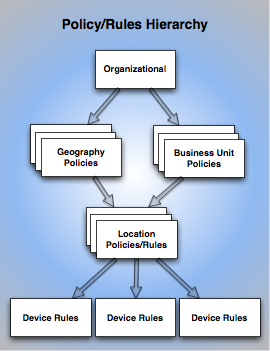 Policy Hierarchy
