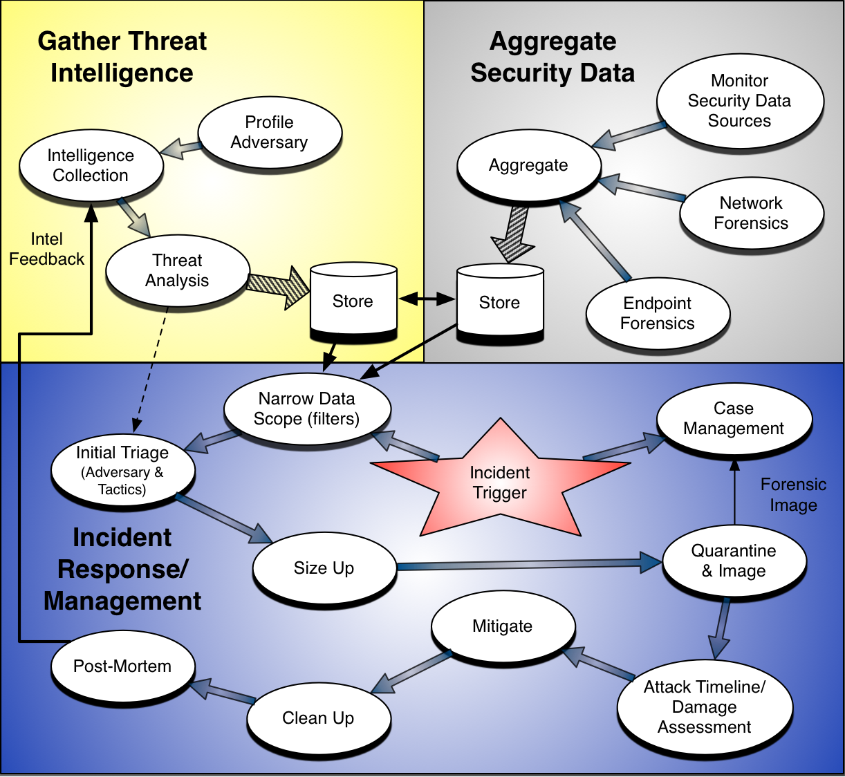 security threats and incidence response management in the hotel industry. A cyber security incident response plan will help you and your business prepare for and respond to an incident fast and effectively remember, the online security measures you take will help protect your business and your customers from existing threats, and also future threats.