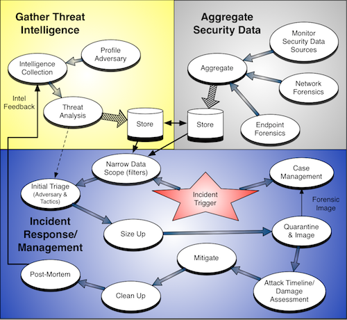 Threat Intelligence and Incident Response