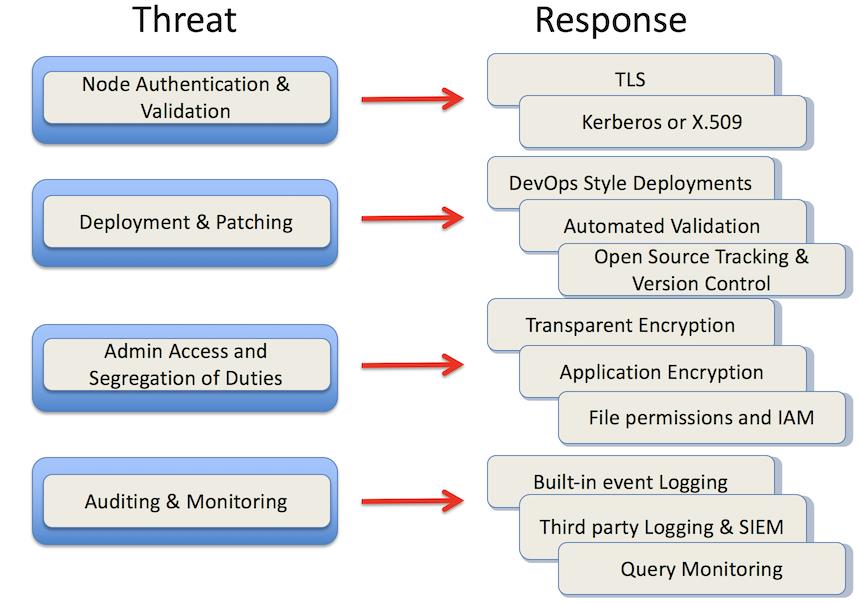 Threat response model