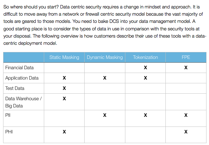 research paper on database security